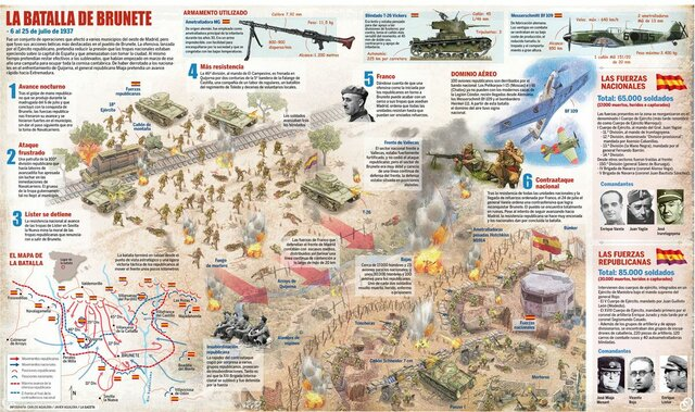 Batalla de Brunete (5-25 julio)