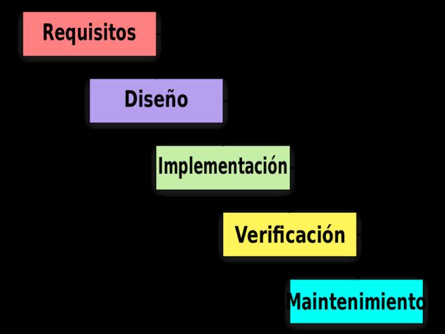 Metodologías clásicas en cascada