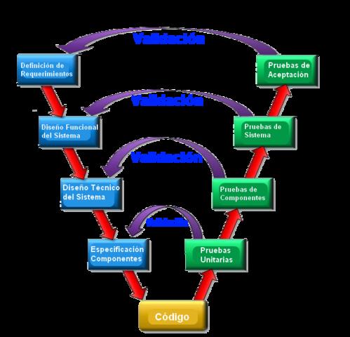 Metodologías ágiles en V