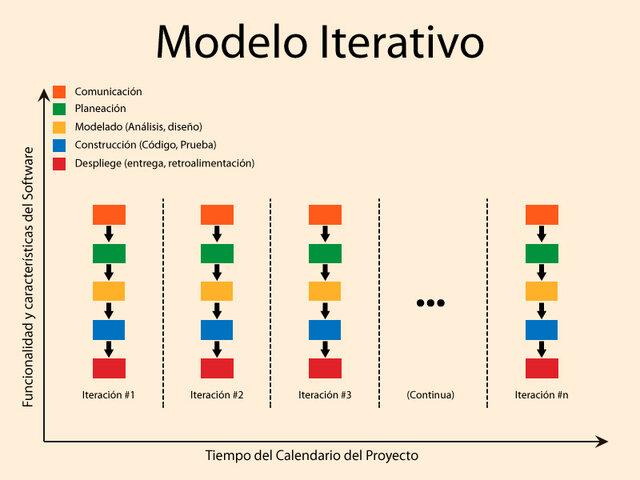 Metodología clásica iterativa