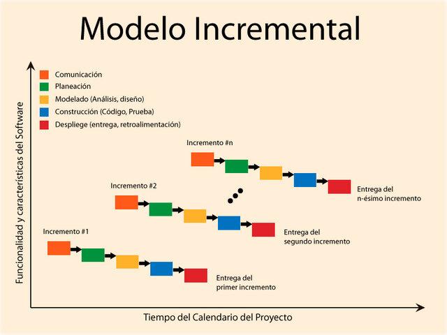 Metodología clásica incremental