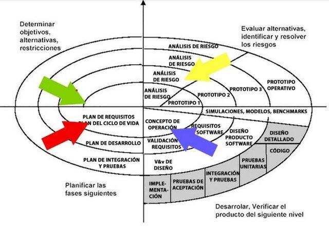 Metodología clásica en espiral