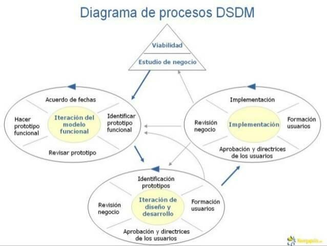 Metodología de desarrollo de sistemas dinámicos