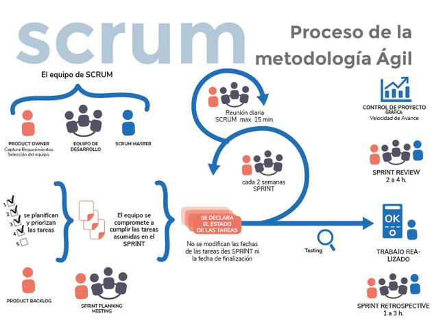 Metodologías ágiles de Scrum