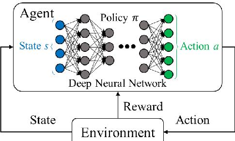 Deep Rinforcement Learning