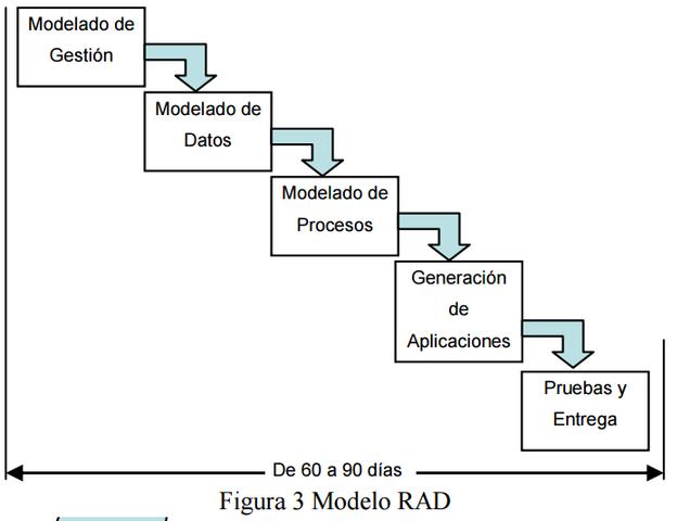 Metodologías ágiles RAD