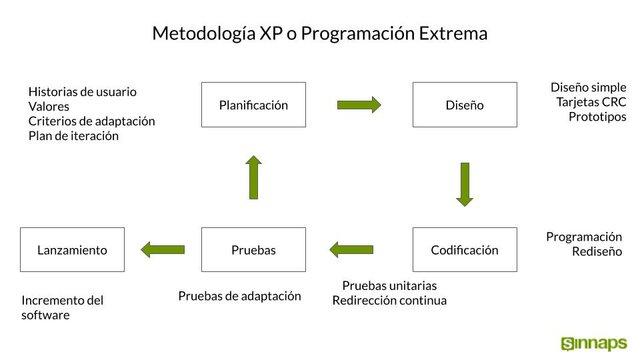 Metodologías ágiles XP