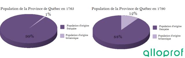 Développement d'une société anglophones de la Province de Québec