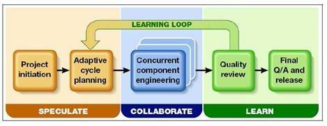 Metodologías ágiles de desarrollo adaptable de software ( ASD)