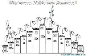 Internacionalización del sistema métrico decimal: