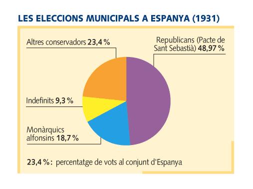ELECCIONS MUNICIPALS ABRIL 1931