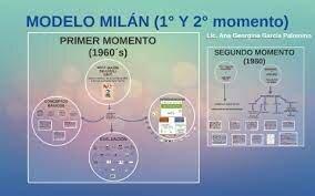 Modelo de Milán