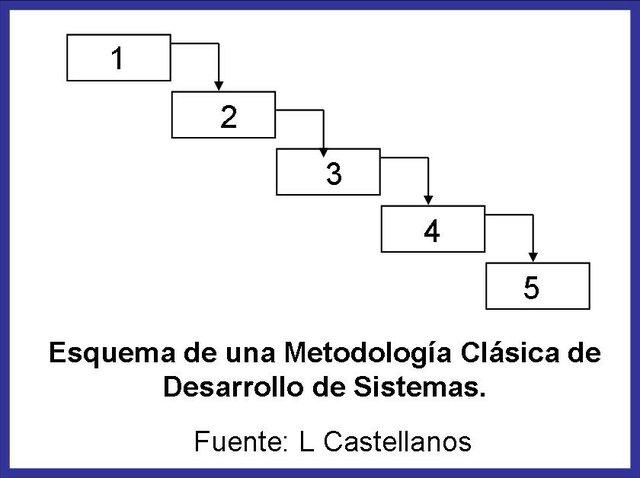 Metodología Estructuradas