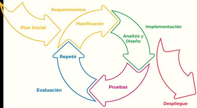 Metodología iterativa.