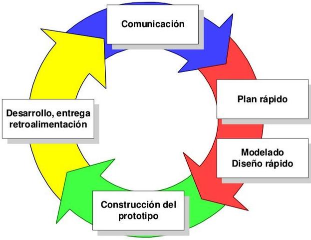 Metodología por prototipos