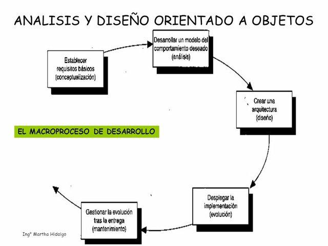 Metodología orientada a objetos.
