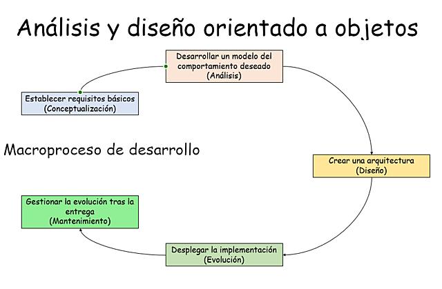 Metodología Orientada a Objetos