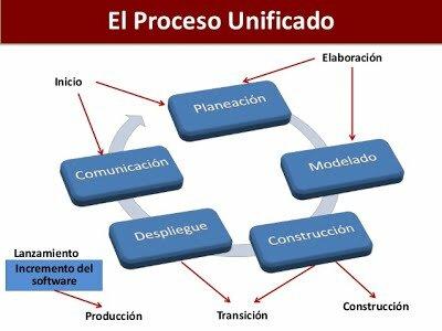 Metodología proceso racional unificado