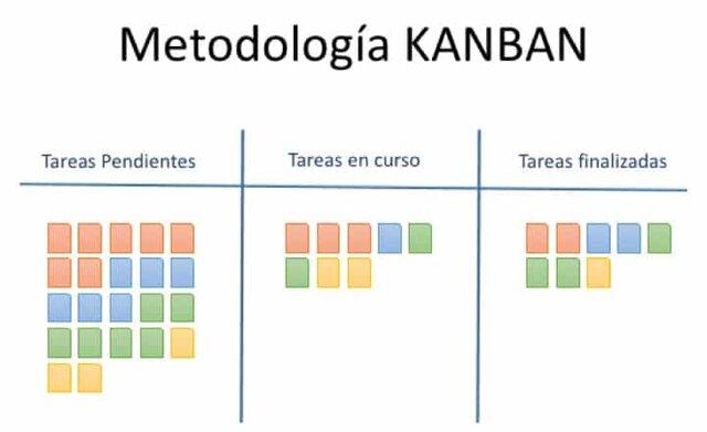 Metodología Ágiles (Kanban)