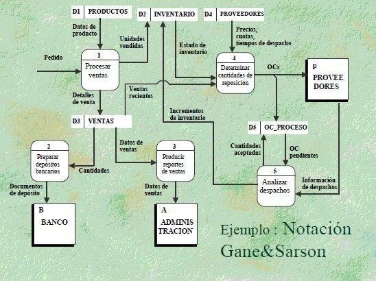 M.E orientadas a procesos: Gane y Sarson