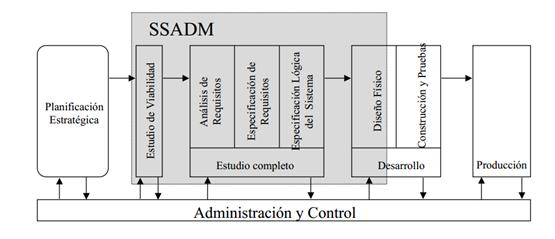 M.Mixta  de las administraciones: SSADM