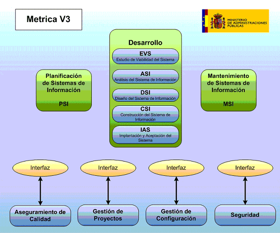 M.Mixtas de las administraciones: METRICA