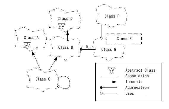 Metodología orientada a objetos BOOCH(OOAD)