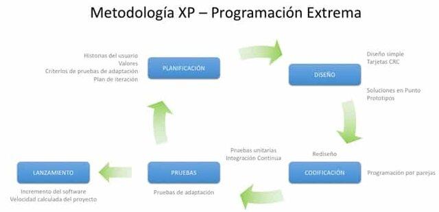 Metodología Ágiles (Programación Extrema XP)