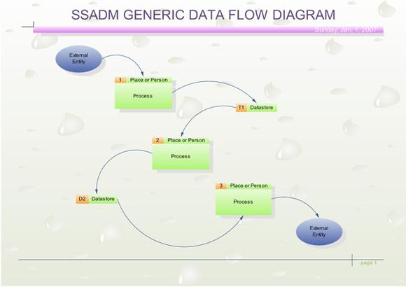 Metodología Mixta (SSADM)