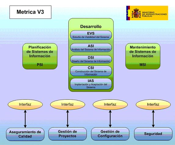 Metodología Mixta (METRICA)