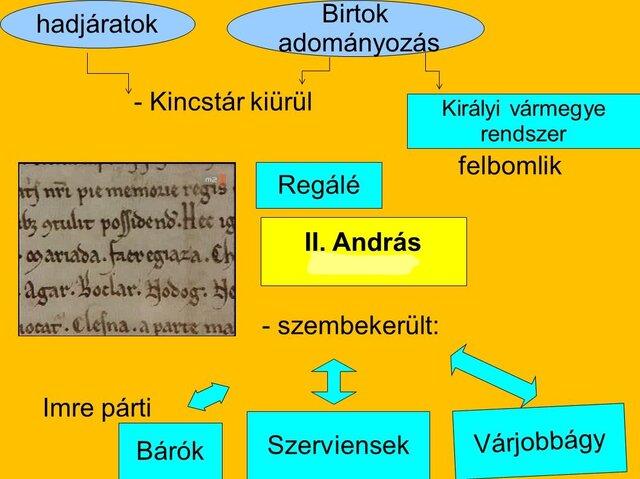 II. András gondjai
