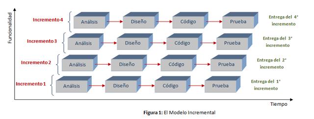 Metodología de modelo de desarrollo en Incremental