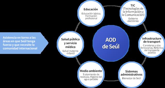 Programas de Ayuda Oficial al Desarrollo (AOD)