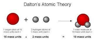 John Dalton - Solid Sphere Model
