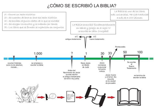 La biblia: