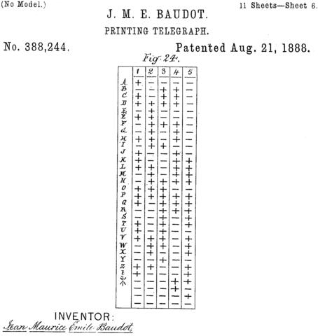 El código de permutación cícica en la Telegrafía