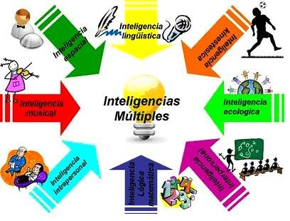 Inteligencias múltiples de Gardner