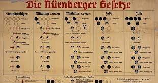 Lleis de Nuremberg