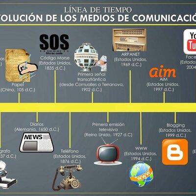 Evolucion de las comunicaciones timeline