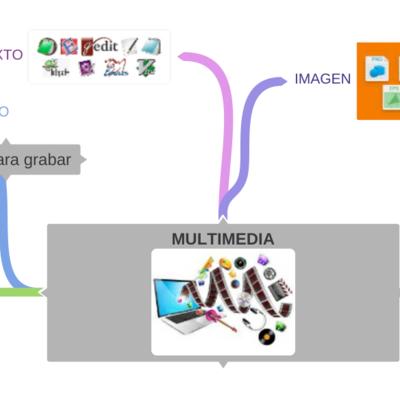Editores de presentaciones 1º ESO timeline