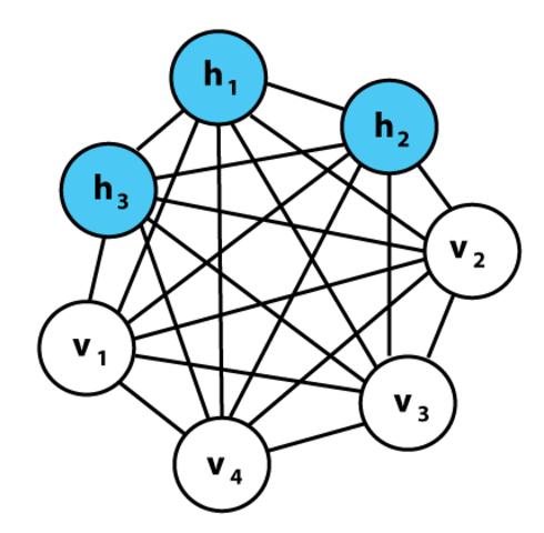 Creación del algoritmo de aprendizaje para maquinas de Bollzmann.