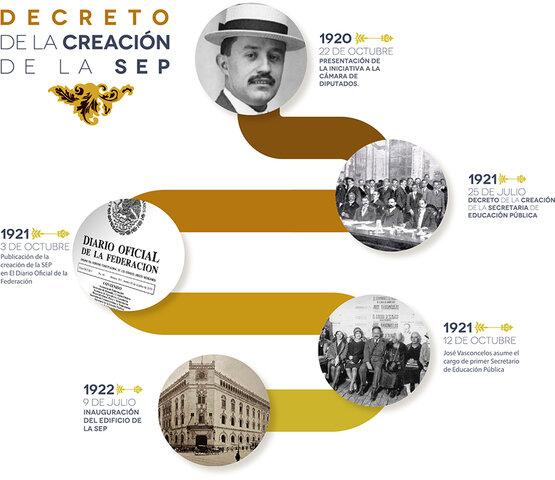CREACIÓN DE SEP