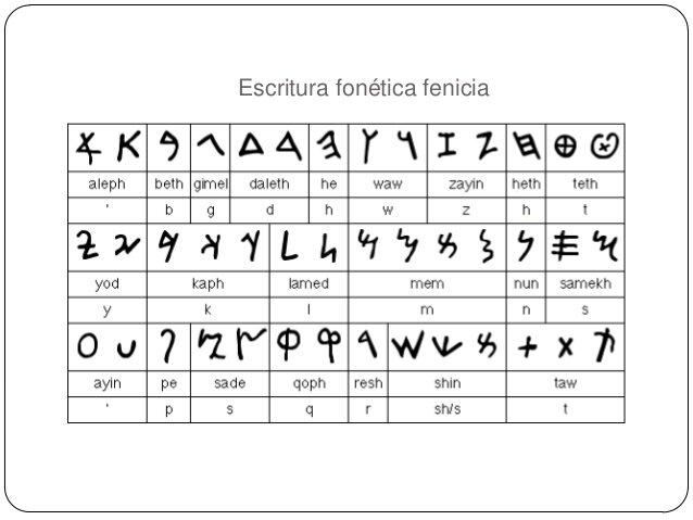 Escritura Fonética