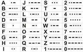 Se introduce el alfabeto Morse para mensajes telegráfico.