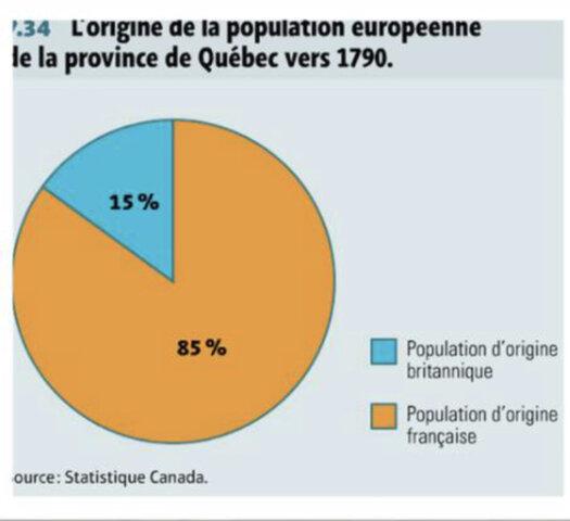 Développement d'une société anglophone dans la province de Québec