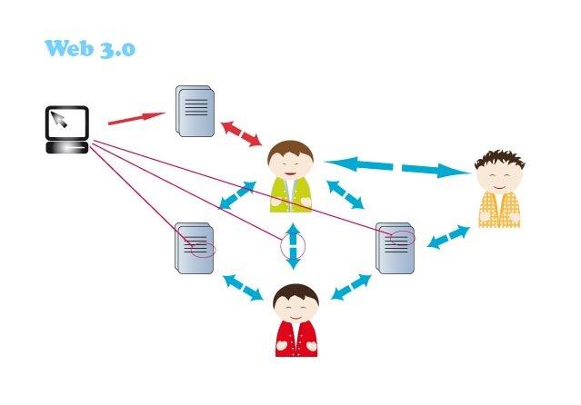 Web 3.0. Red Global Semántica