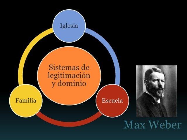 """Sistema de legitimación y dominio de """" Max Weber"""""""