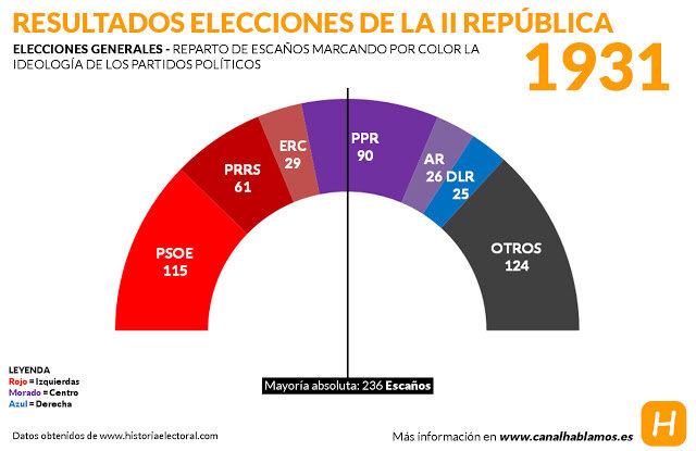 Elecciones de junio de 1931