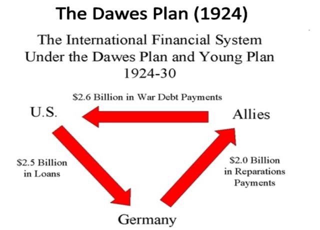 Plan Dawes  (G.D)