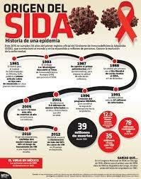 Descripción de la enfermedad del sida
